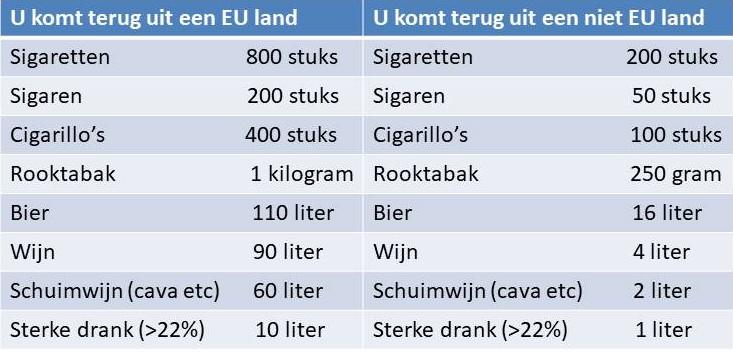 9c3a6f73e62 Onze onderstaande tabel maakt duidelijk hoeveel drank en rookwaren je –als  niet professionele invoerder- exact mag meebrengen (tabel @ Travel Like A  Pro)